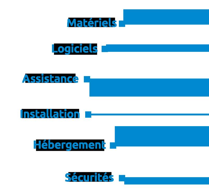 Matériels, logiciels, assistance, installation, hébergement, sécurités